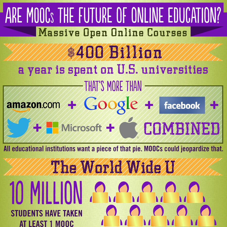 Are Moocs The Future Of Online Education Best Colleges Online